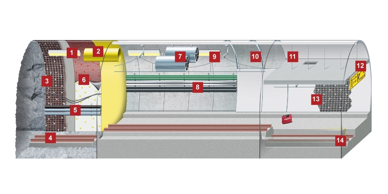 Solutions Hilti pour tunnel